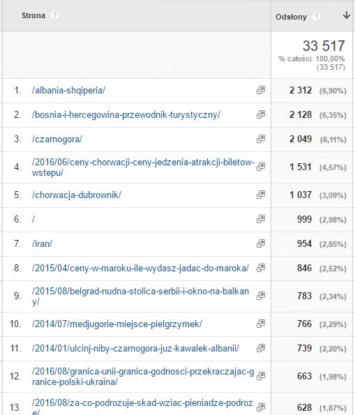 Najpopularniejsze strony i artykuły na blogu osmol.pl w sierpniu 2016 roku.
