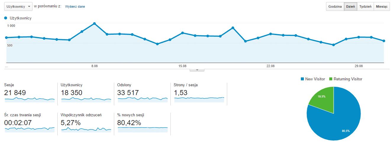 Statystyki bloga osmol.pl w sierpniu 2016 roku