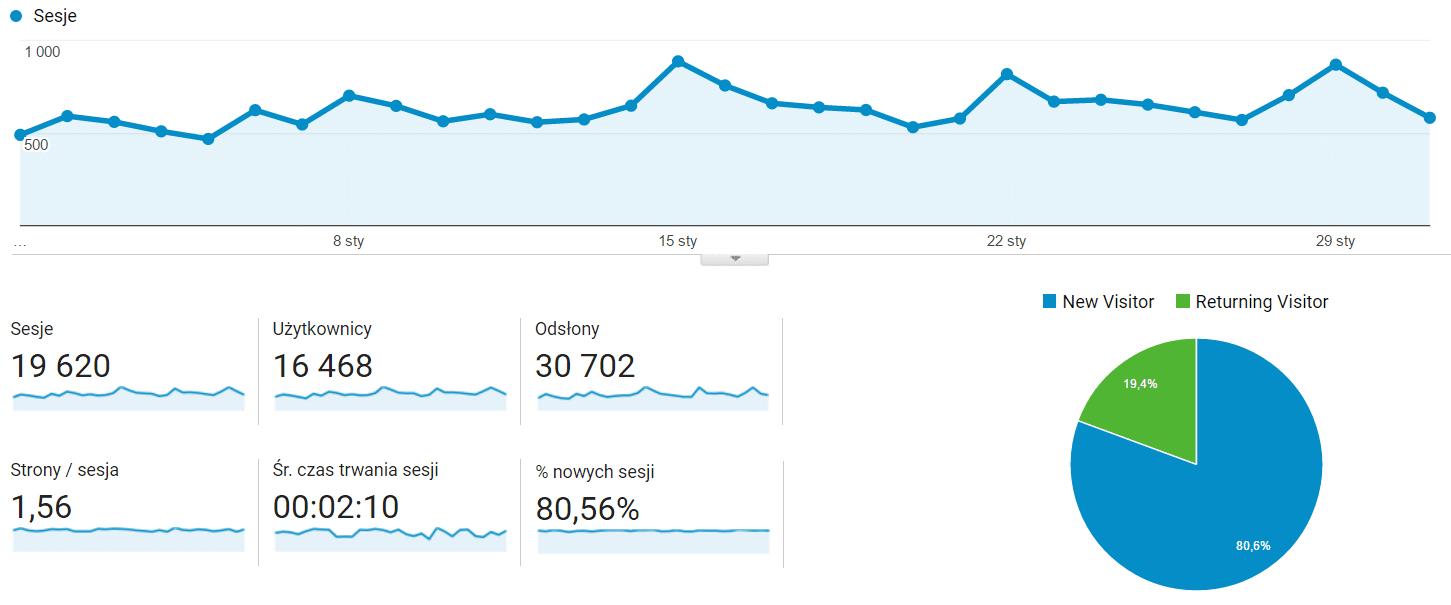 Statystyki osmol.pl za styczeń 2017